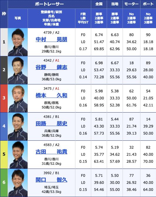 2021年5月10日住之江報知新聞社賞第57回ダイナミック敢闘旗2日目11R