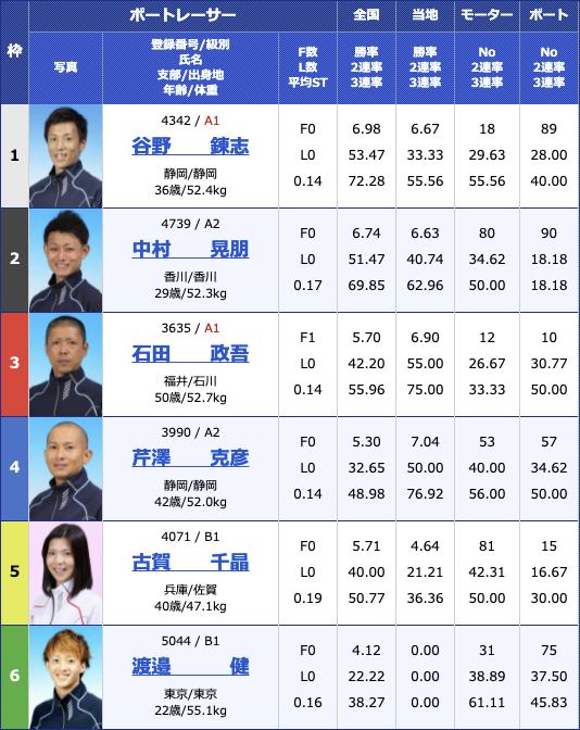 2021年5月12日住之江報知新聞社賞第57回ダイナミック敢闘旗4日目11R
