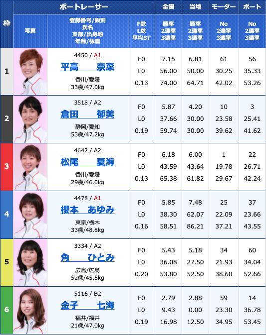 2021年5月13日丸亀ヴィーナスシリーズ ブルーナイターエンジェルCUP4日目12R
