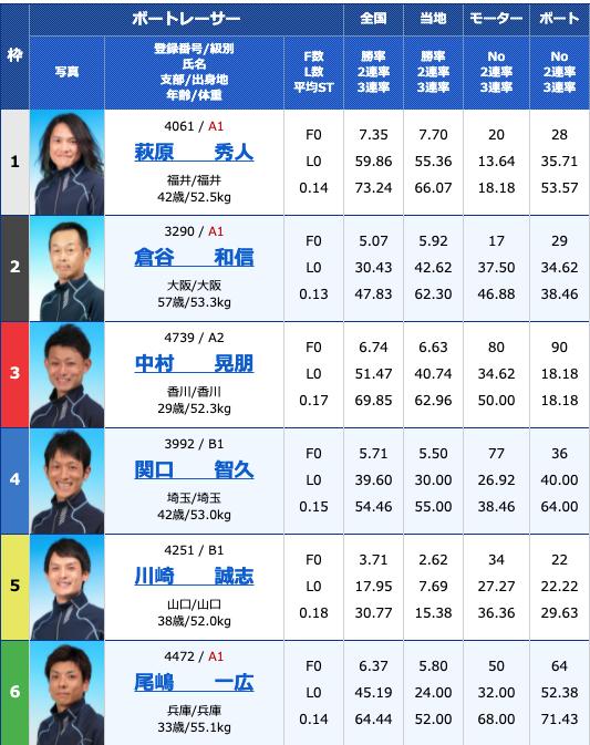 2021年5月13日住之江報知新聞社賞第57回ダイナミック敢闘旗5日目12R