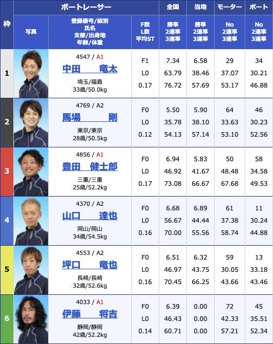2021年5月19日大村G2第25回モーターボート誕生祭〜マクール賞〜初日10R