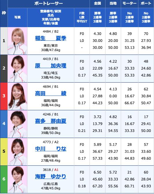 2021年5月21日徳山G3西部記者クラブ杯争奪徳山オールレディース4日目11R