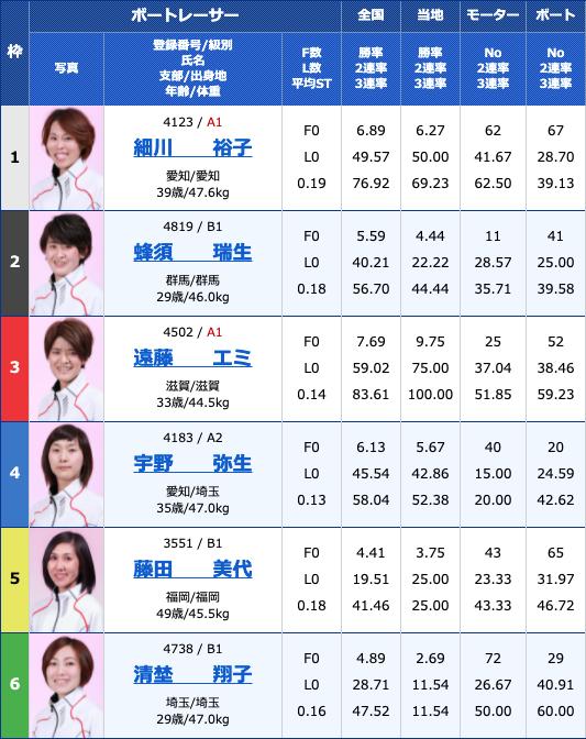 2021年5月21日徳山G3西部記者クラブ杯争奪徳山オールレディース4日目12R