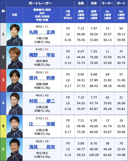 2021年5月21日大村G2第25回モーターボート誕生祭〜マクール賞〜3日目12R