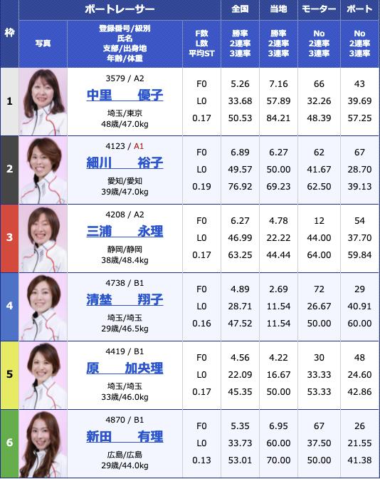 2021年5月22日徳山G3西部記者クラブ杯争奪徳山オールレディース5日目10R