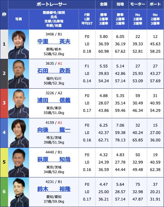 2021年5月24日桐生第24回東京スポーツ杯2日目10R