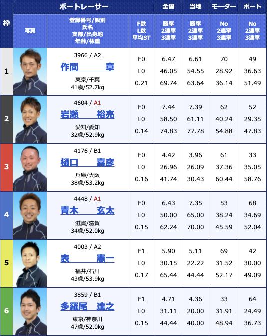 2021年5月24日桐生第24回東京スポーツ杯2日目11R