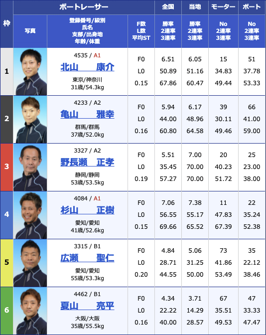2021年5月24日桐生第24回東京スポーツ杯2日目12R