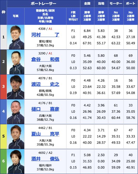 2021年5月25日桐生第24回東京スポーツ杯3日目11R