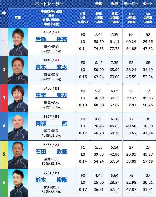 2021年5月27日桐生第24回東京スポーツ杯5日目10R