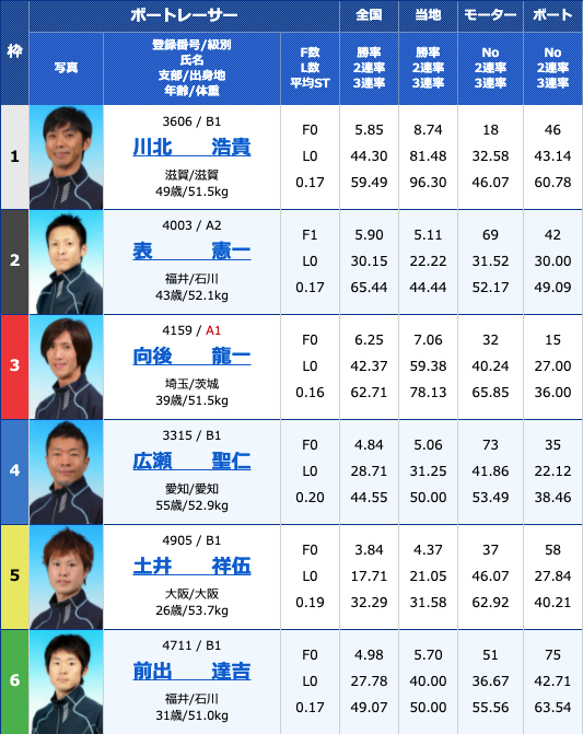 2021年5月27日桐生第24回東京スポーツ杯5日目11R