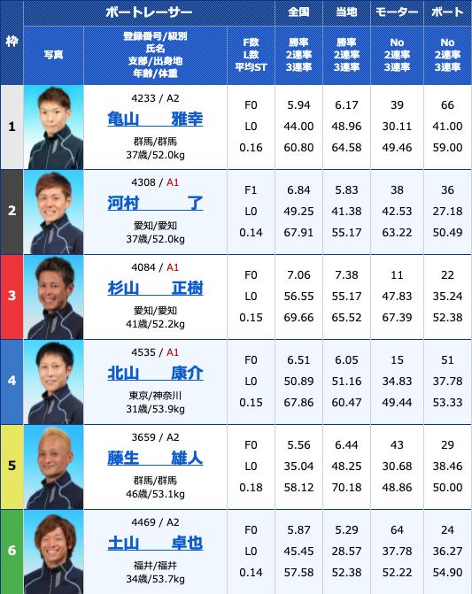 2021年5月27日桐生第24回東京スポーツ杯5日目12R