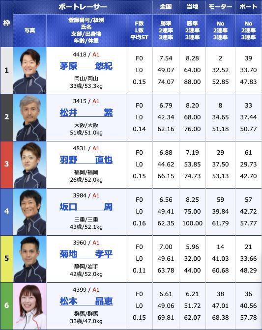 2021年5月28日若松SG第48回ボートレースオールスター3日目10R