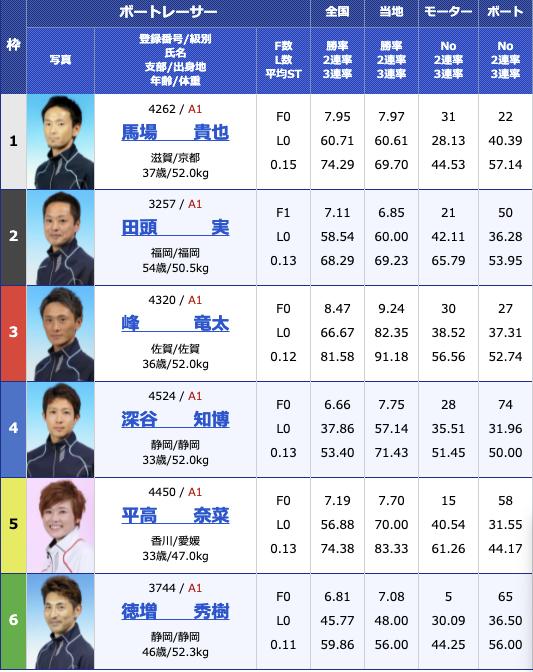 2021年5月28日若松SG第48回ボートレースオールスター3日目11R