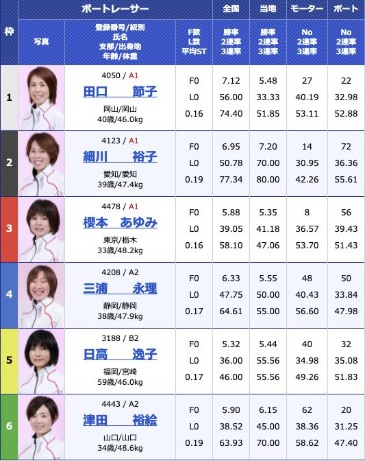 2021年6月1日戸田G3オールレディース・第54回東京中日スポーツ杯2日目12R