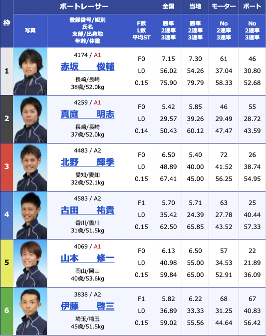 2021年6月1日大村日本モーターボート選手会会長杯2日目12R