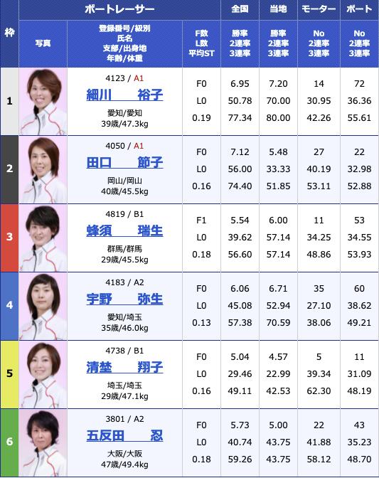 2021年6月2日戸田G3オールレディース・第54回東京中日スポーツ杯3日目12R
