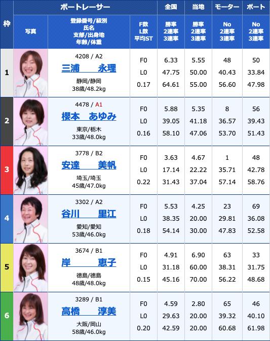 2021年6月4日戸田G3オールレディース・第54回東京中日スポーツ杯5日目10R