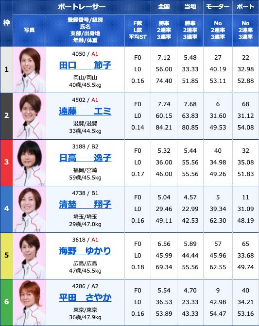 2021年6月4日戸田G3オールレディース・第54回東京中日スポーツ杯5日目12R