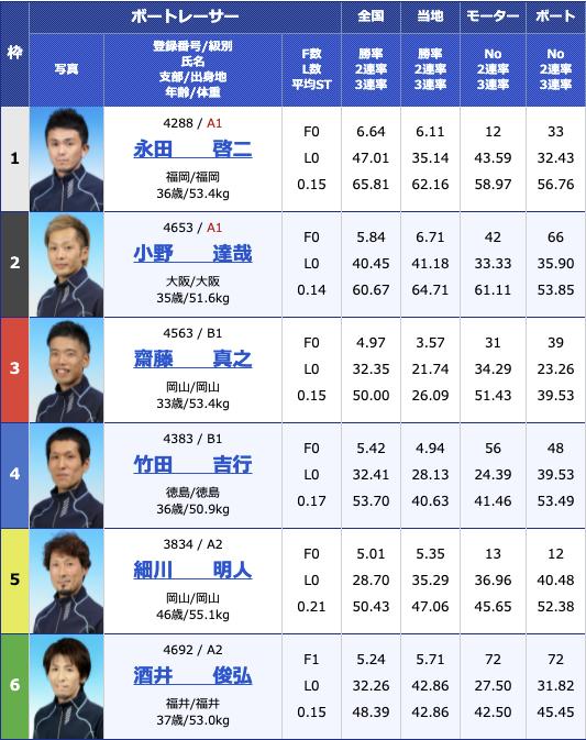 2021年6月7日下関楽天銀行杯初日11R