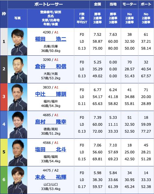 2021年6月7日下関楽天銀行杯初日12R