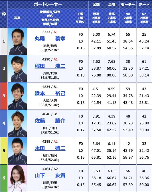 2021年6月8日下関楽天銀行杯2日目10R