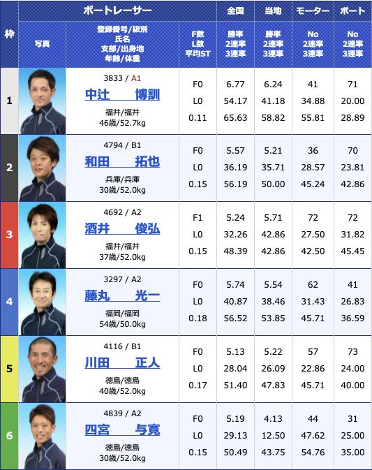 2021年6月8日下関楽天銀行杯2日目11R
