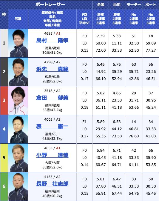 2021年6月8日下関楽天銀行杯2日目12R