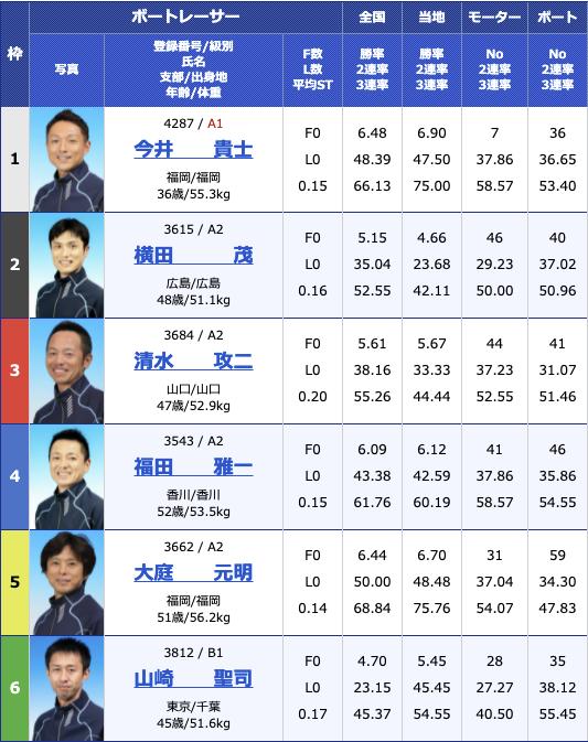 2021年6月9日丸亀丸亀巧者集合!報知グリーンカップ初日11R