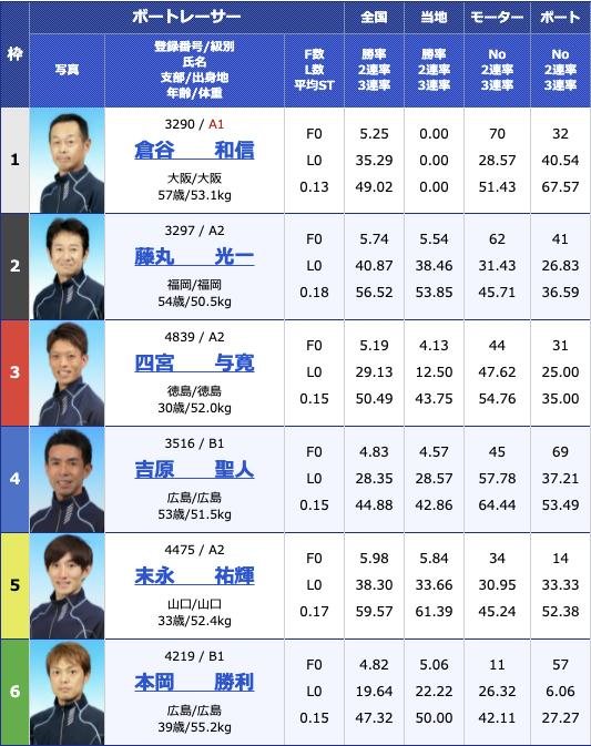 2021年6月9日下関楽天銀行杯3日目10R