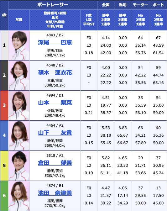 2021年6月9日下関楽天銀行杯3日目12R