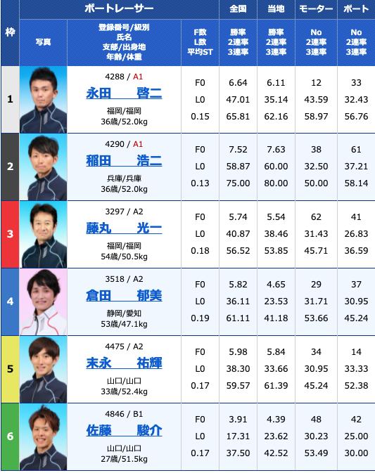 2021年6月10日下関楽天銀行杯4日目11R