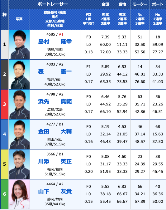 2021年6月10日下関楽天銀行杯4日目12R