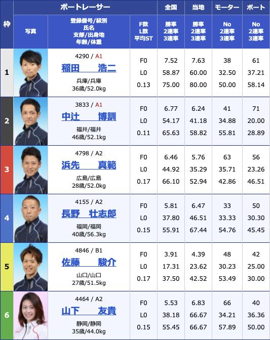 2021年6月11日下関楽天銀行杯最終日11R