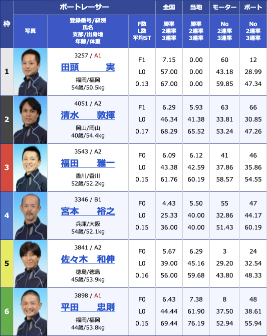 2021年6月11日丸亀丸亀巧者集合!報知グリーンカップ3日目11R
