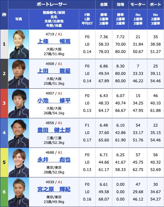 2021年6月12日戸田G3第8回イースタンヤング初日12R