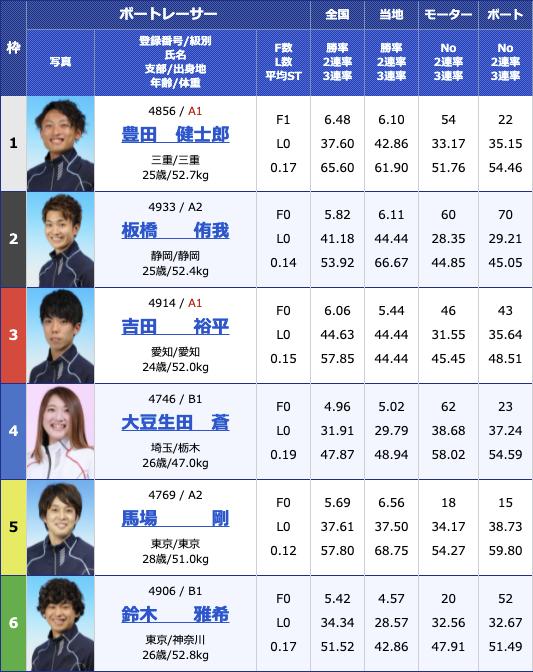 2021年6月15日戸田G3第8回イースタンヤング4日目12R