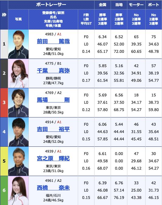 2021年6月17日戸田G3第8回イースタンヤング最終日11R