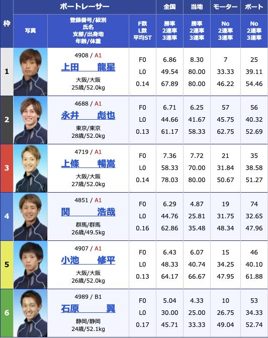 2021年6月17日戸田G3第8回イースタンヤング最終日12R