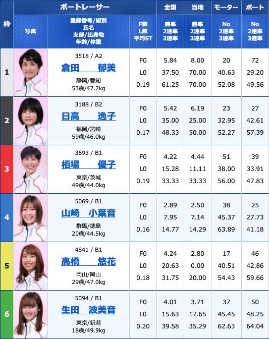 2021年6月22日桐生G3第54回日刊スポーツ杯 オールレディース5日目11R