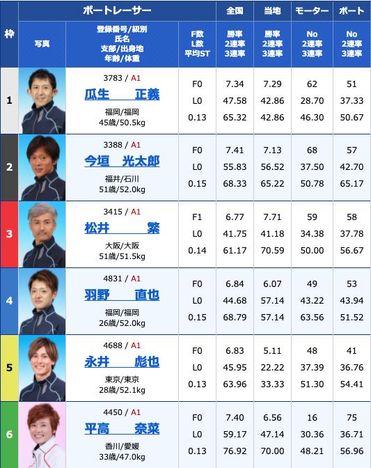 2021年6月24日児島SG第31回グランドチャンピオン3日目11R
