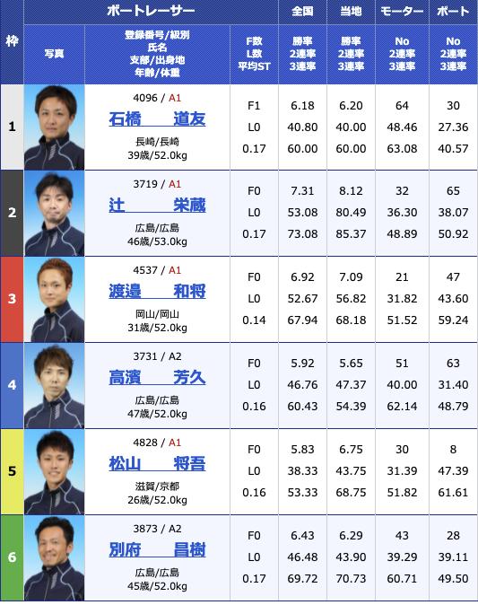 2021年6月25日丸亀デイリースポーツカップ最終日12R