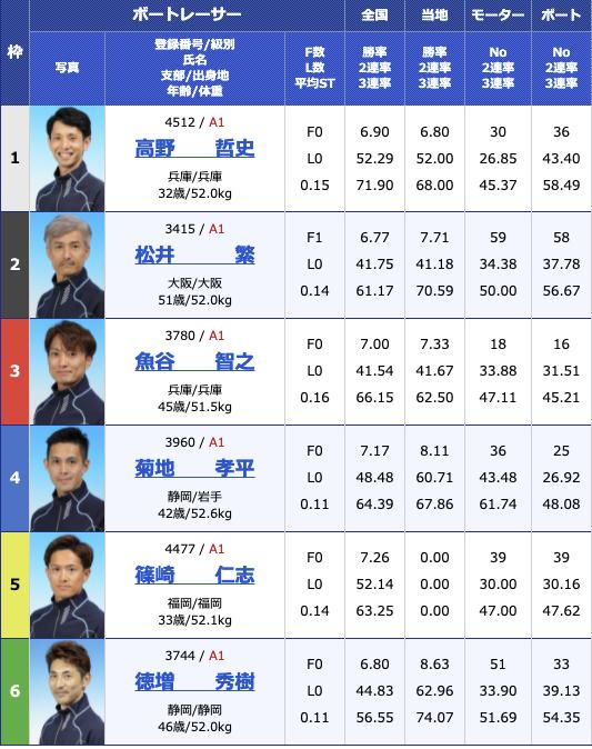 2021年6月26日児島SG第31回グランドチャンピオン5日目10R