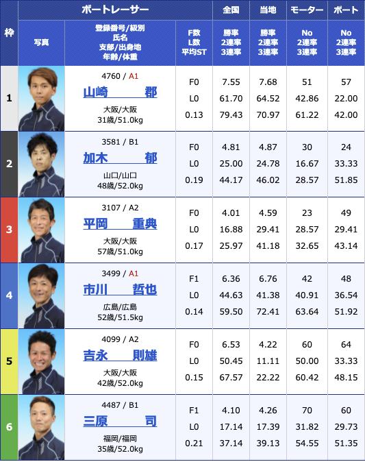 2021年6月28日下関山口ヤクルト杯3日目11R