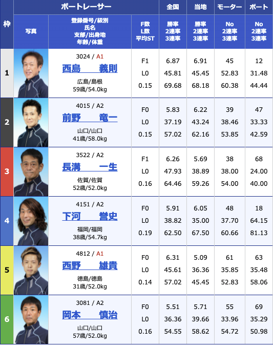2021年6月28日下関山口ヤクルト杯3日目12R