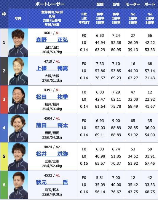 2021年6月29日三国G2三国モーターボート大賞〜昭和平成無差別マッチ〜初日10R