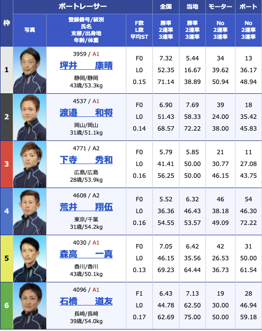 2021年6月29日三国G2三国モーターボート大賞〜昭和平成無差別マッチ〜初日11R