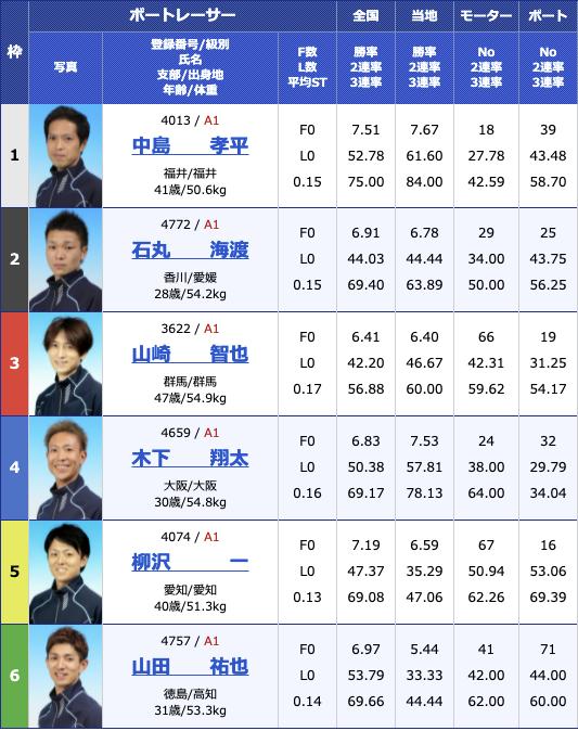 2021年6月29日三国G2三国モーターボート大賞〜昭和平成無差別マッチ〜初日12R