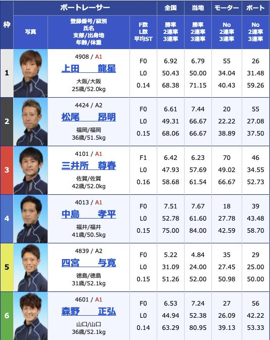 2021年7月1日三国G2三国モーターボート大賞〜昭和平成無差別マッチ〜3日目11R
