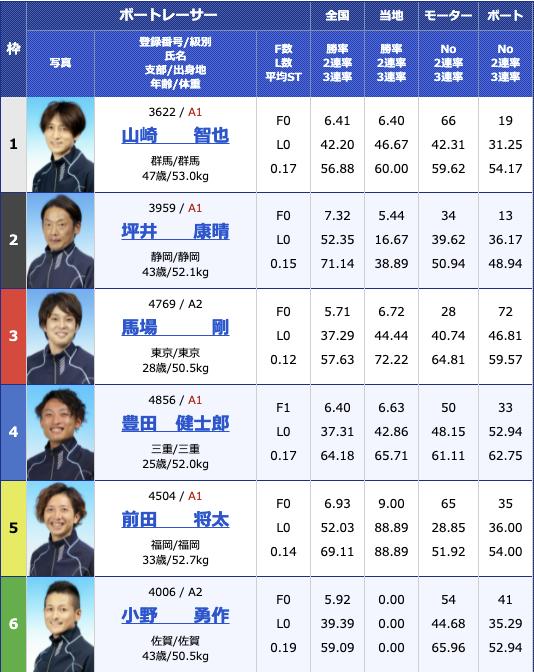 2021年7月1日三国G2三国モーターボート大賞〜昭和平成無差別マッチ〜3日目12R